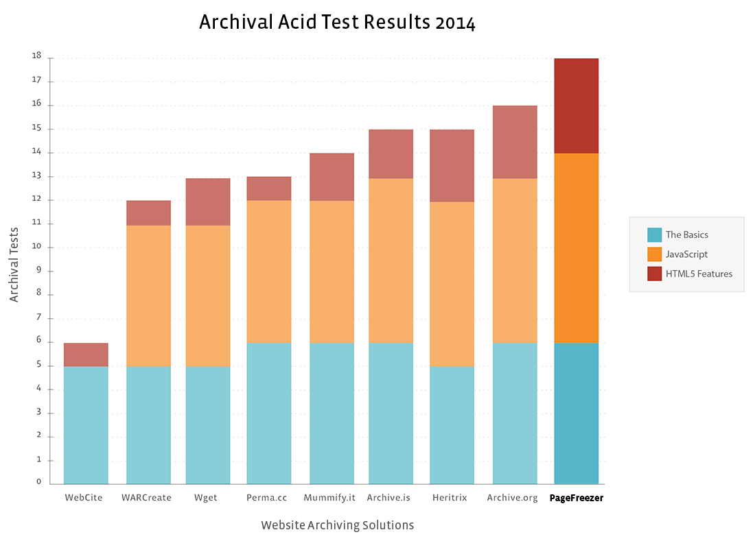 PageFreezer archiving acid test graph